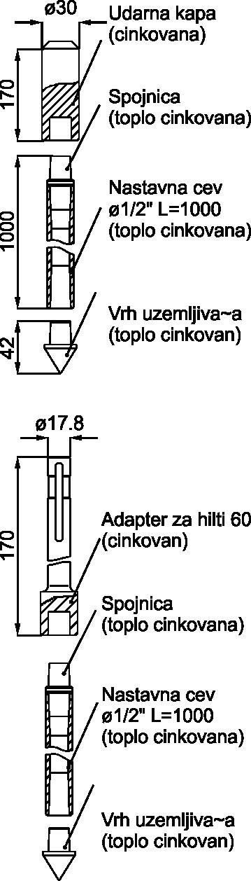 DUBINSKI ŠTAPNI NASTAVNI UZEMLJIVAČ - DIN 48852