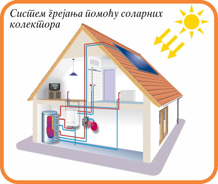 Sistem grejanja pomocu solarnih kolektora